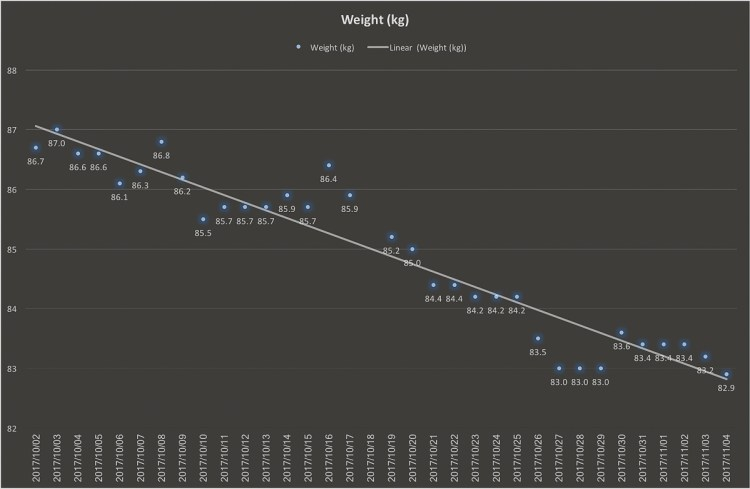 This week's Weight chart Gary Lum