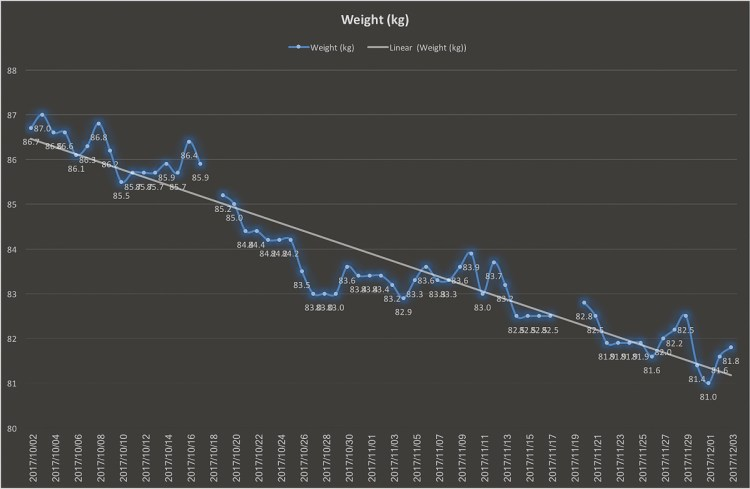Good news Weight Chart Gary Lum JEE WHO IHRS