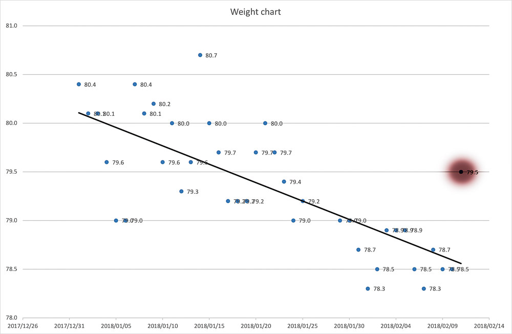 This is a weight chart showing my daily weigh in since the beginning of 2018. I've marked the weight I recorded this morning 79.5 kg.