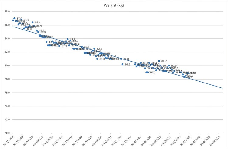 This is a graph demonstrating my weight loss since October 2017. It's a graph of time on the X axis and weight on the Y axis.