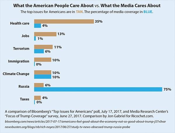 media vs people