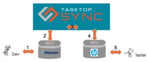 Tasktop Sync ALM Lifecycle Synchronization