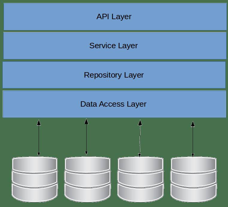 RepositoryPattern