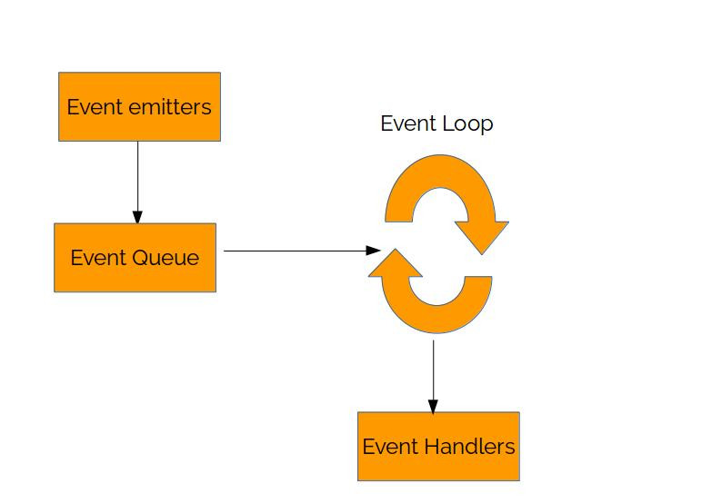 Event Loop Cycle