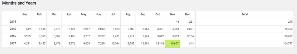Gary Woodfine - Monthly Blog Traffic