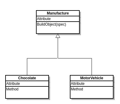 Simple Factory Pattern