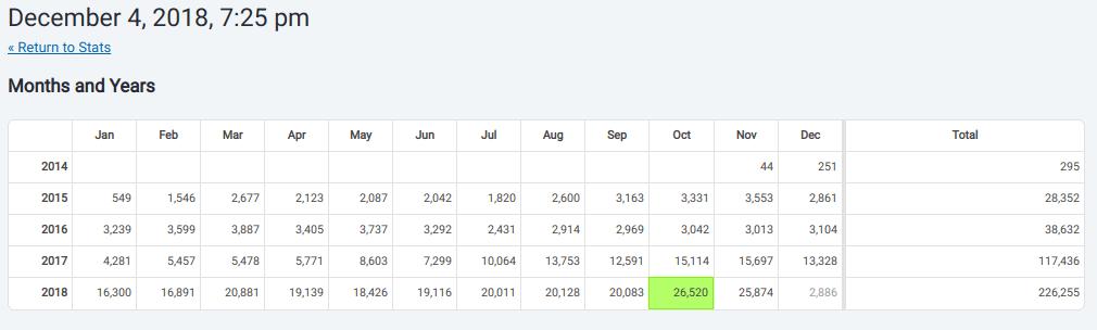 Blog Traffic Stats