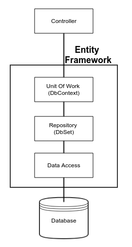 Using the Repository and Unit Of Work Pattern in  net core | Gary