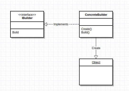 Builder Pattern UML