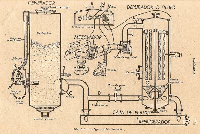 q9 - Carros movidos a Gasogênio