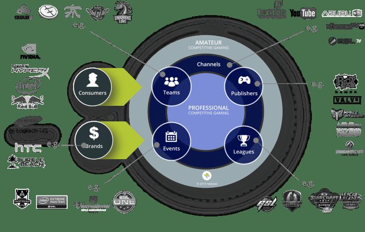 Newzoo_Global_Growth_of_eSports_Economy_V1_Transparent