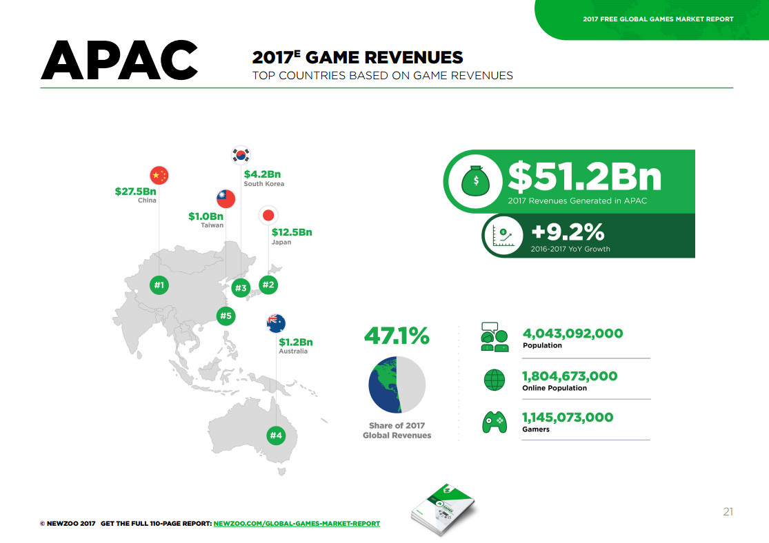 畫大餅必備! Newzoo更新2017全球遊戲市場報告,台灣全球15強,收入預估達10億