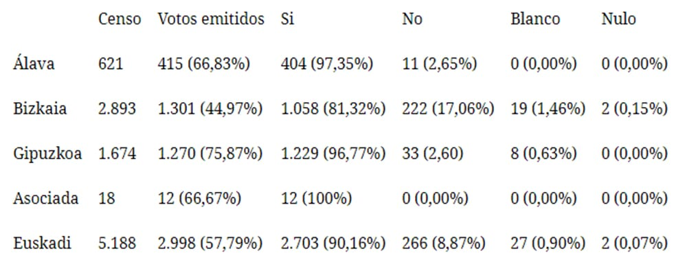 El 90,16% de la militancia socialista respalda