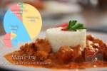 Indiai vajas csirke GastroGranny módra