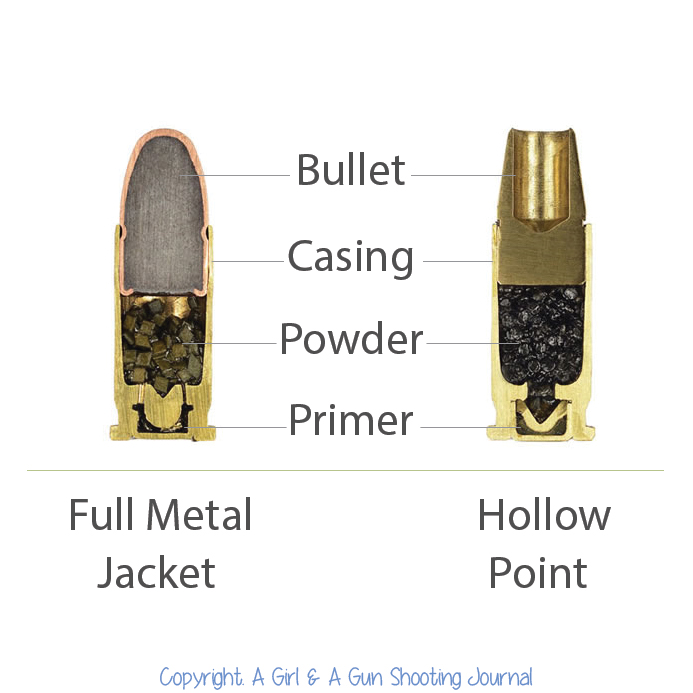 Are Used What Types Guns Bullet Some