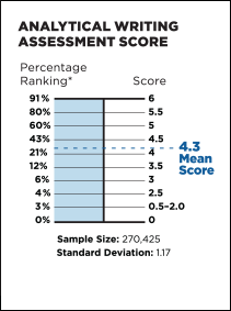 New gre essay scoring