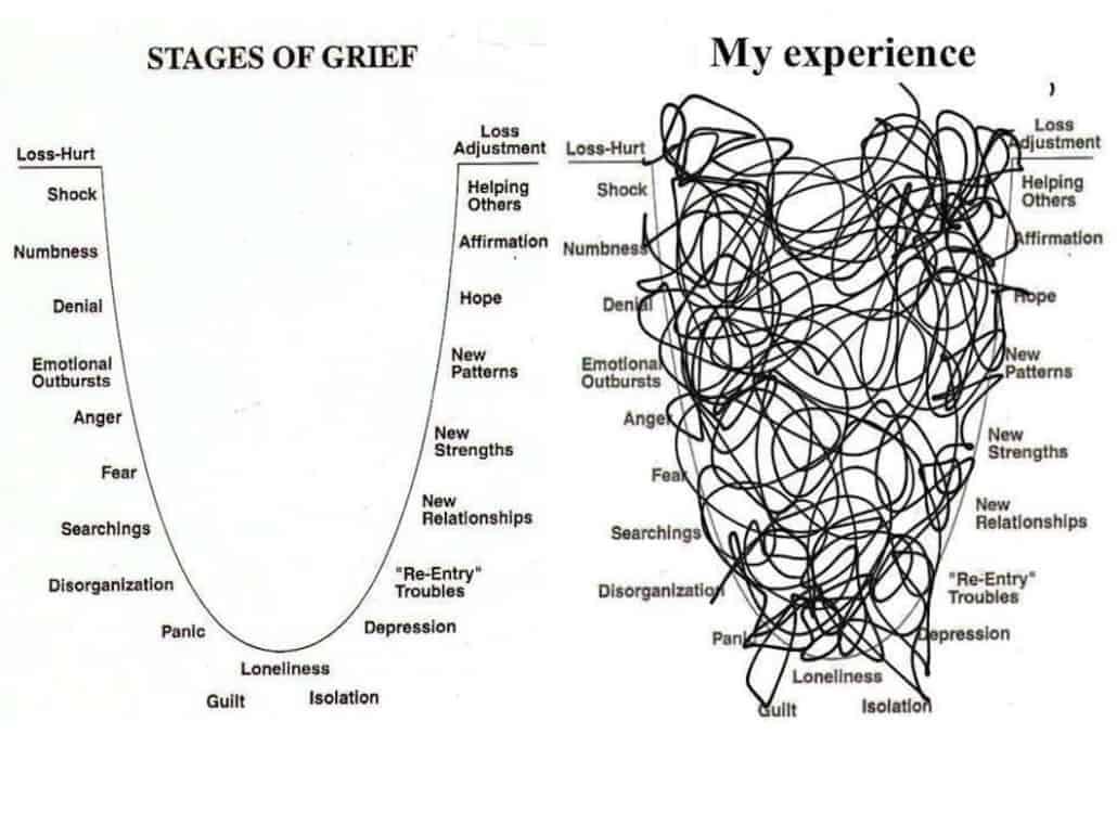 Grieving An Unfair Loss