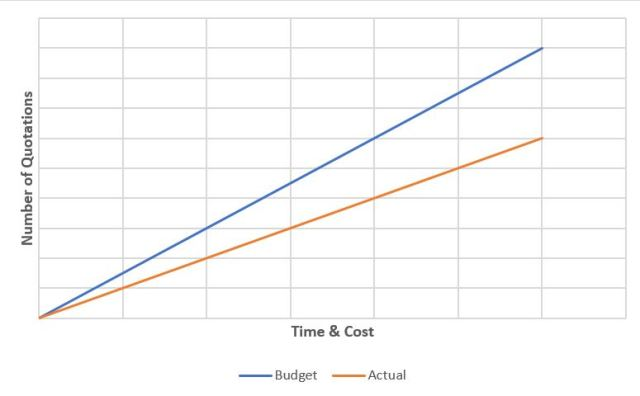 Sales Cost Graph