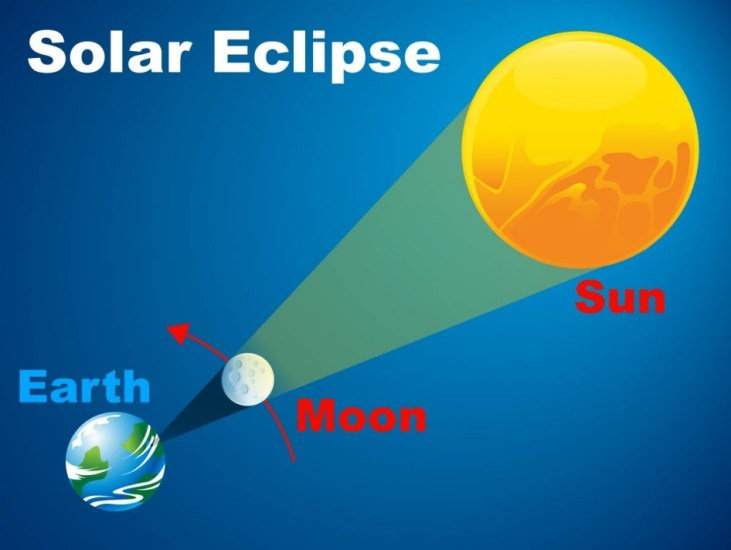 eclipse-diagram
