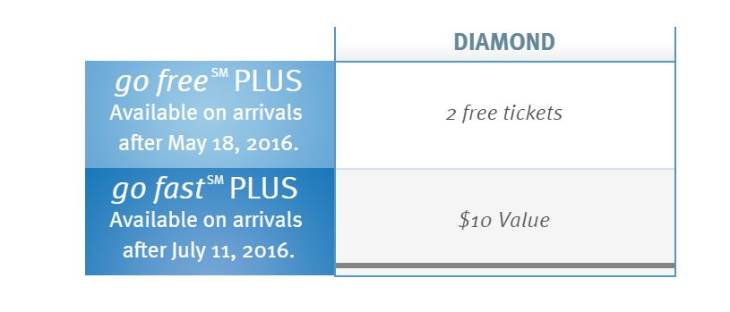 Wyndham PLUS Diamond discounts