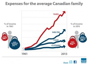 canadian-consumer-tax-index-2014-infographic-500px