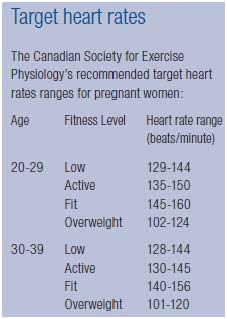 Heart Rates for Pregnancy