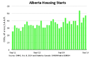 ab-housingstarts-oct2014