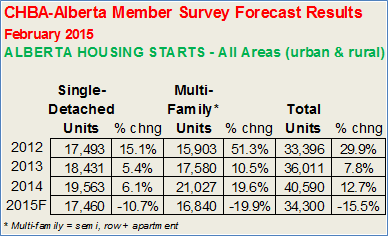 CHBA - Alberta Member Survey results