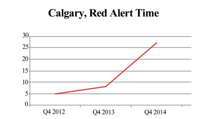 2015-04-15-Notley-Calgary_red_alert