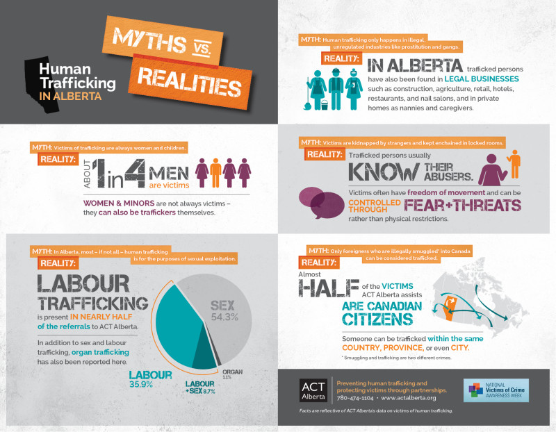 ACT infographic on Human Trafficking myths