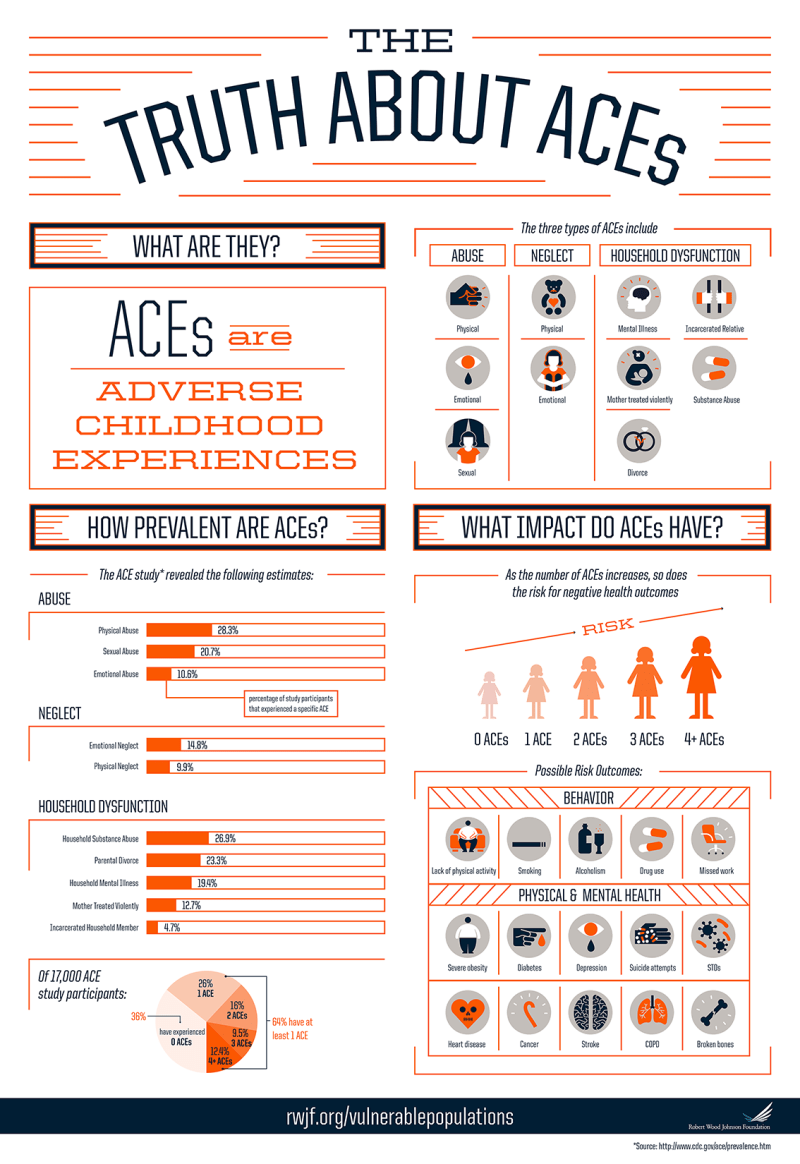 ACEs_Infographic