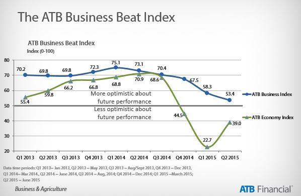 ATB Business Beat Index 2015 Q2
