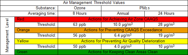 GFX-Air-Management-Threshold-Values
