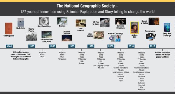 Nat-Geographic_Timeline-09_9-8-15-578x313