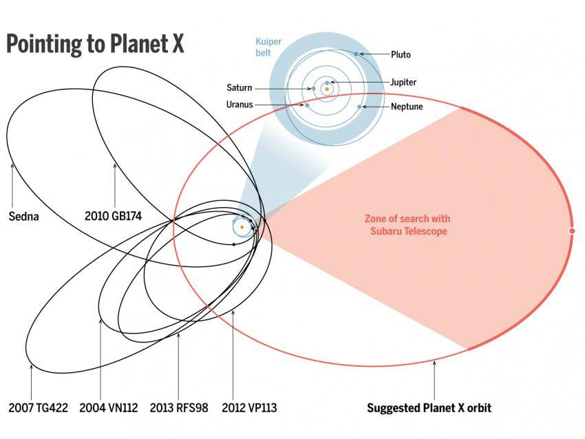 Ok, here is the diagram, from the website Science. Note, nobody is really calling this Planet X. Brown and company are calling it Planet 9 till it's found and properly named. First, orient yourself. The orbit of Neptune is inside that tiny, bitsy little blue ring at the middle of the diagram. The planets with the wide, elliptical orbits skewed to the left are small objects (smaller than Pluto) in the Scattered Disk. That is the region beyond the Kuiper Belt, home to things like Pluto and 1992 QB1 (Eris is much further out as well, but not shown in this illustration). Scattered Disk Objects (SDOs) are called that because astronomers think they got scattered by something. They are in weird orbits that can't be explained any other way, so far. Brown and company noticed that there were several SDOs skewed in one direction -- and inferred that it was due to the presence of something much larger. They think that large thing, presumably the remnant core of a long-gone gas giant such as Jupiter, is now going to be found in the other direction -- the red wedge. See larger diagram here.