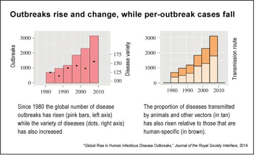 Trends in infectious diseases (JRSI)