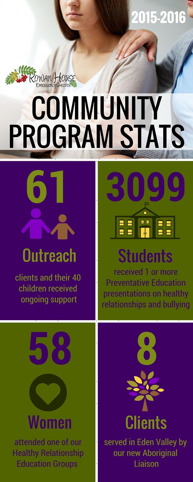 Community Program Stats 2015