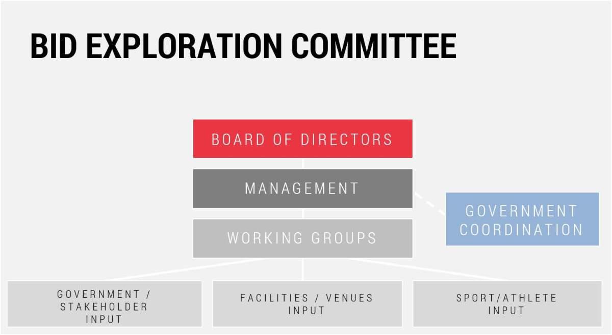 Bid Exploration Committee