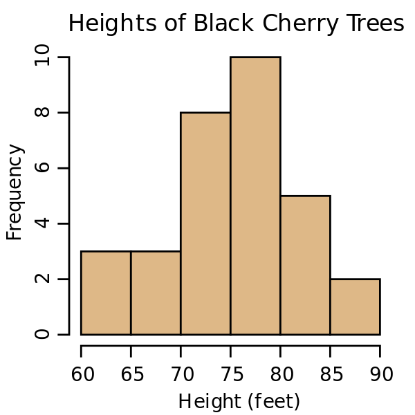 histogram by wiki
