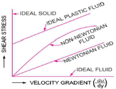Citations: Fluid Mechanics and Hydraulic Machines by RK Bansal