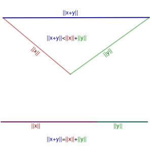 Visual representation of Triangle inequality