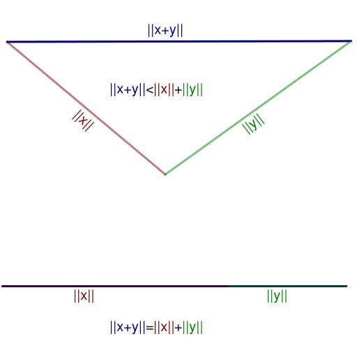 triangle-inequality