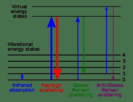 Raman Energy Level