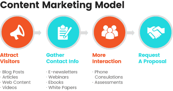 content content marketing model