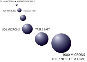 how-big-is-a-micron