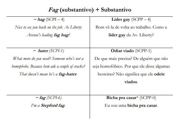 Fag (substantivo) + Substantivo