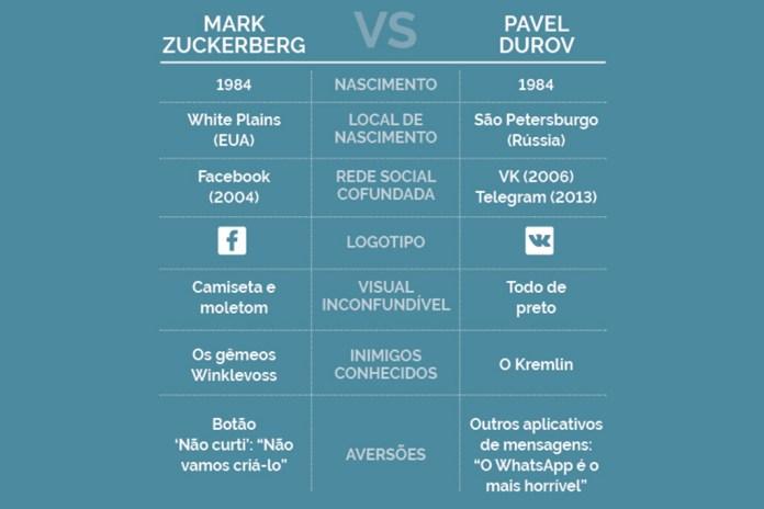 Comparação Mark Zuckerberg e Durov feito pela revista Forbes
