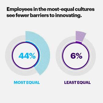 Cultura de igualdade impulsiona inovação no ambiente de trabalho, revela estudo Getting to Equal 2019 da Accenture