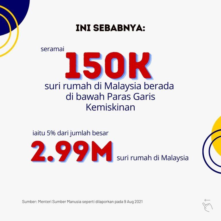 Seramai 150,000 suri rumah di Malaysia berada di bawah Paras Garis Kemiskinan