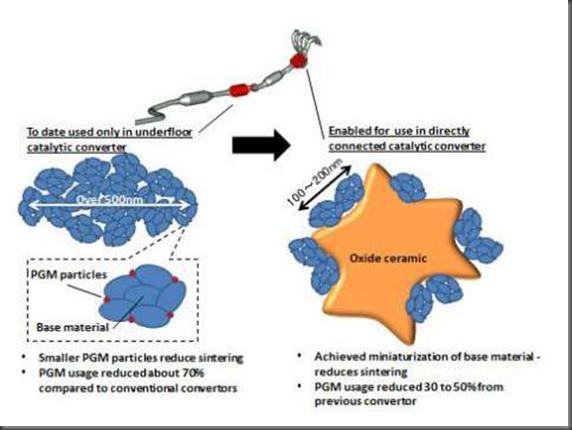 PGM Single Nano Size Particle Catalyst Technology